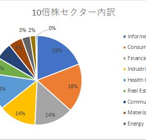 アメリカ株大化け株リスト