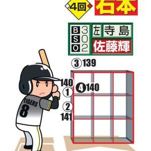 佐藤輝明5号、内角攻めを攻略/チャート図