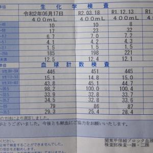 献血53回め γGTP1年前の正常値に戻る