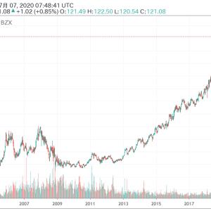 NASDAQ(ナスダック)とは?【米国株成長の源泉でもある市場】