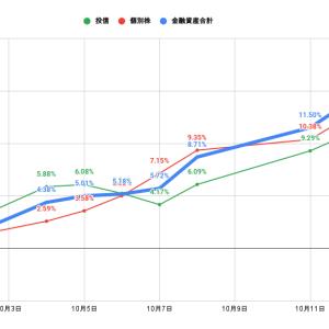 【投資成績+2.26%】マルケタ大幅上昇!バイオジェンが大幅下落。バリュー銘柄好調もハイテクは軟調【私の金融資産の推移と注目セクターの様子】