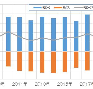 韓国の研究院「輸出規制と韓日葛藤は日本の判定負け」