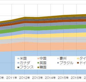 数字で見る、「日本人はどこの国に居住しているのか」