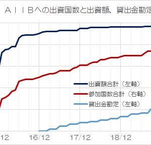 日本が「バスに乗り遅れた」AIIBの現状・最新版