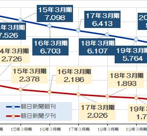 朝日新聞ですらメディア部門が営業赤字に転落する時代