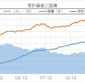 3要件で見る、「日本国債は絶対にデフォルトしない」