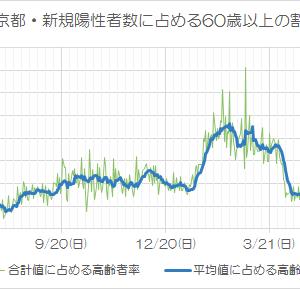 東京都で高齢者の新規陽性者数はこれからどうなるのか