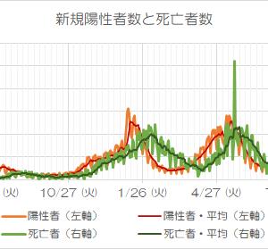 東京都「感染」者数が連日最多更新も「夜明け」は近い