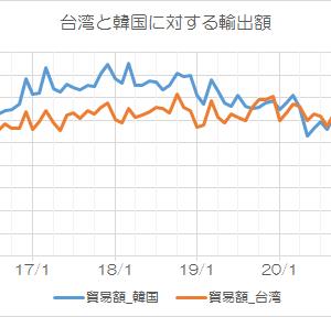6月の輸出高も「台湾>韓国」:基調は定着するのか?