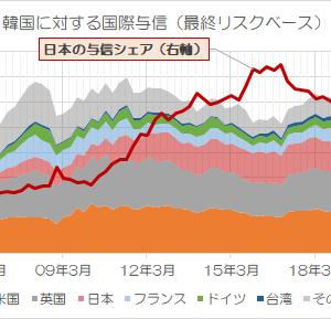 国際金融統計から見える「ジワリ韓国から離れる日本」