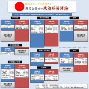 2000兆円に達する日本の家計資産:国債増発が急務
