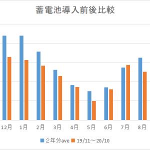 【祝】蓄電池ローン完済のお知らせ【ヤッタネ\(^o^)/】
