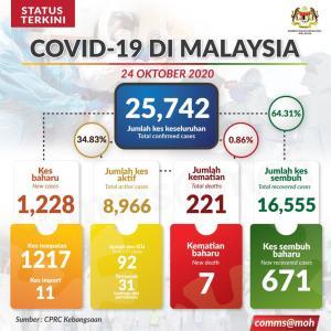 マレーシア、新規症例者数千人突破
