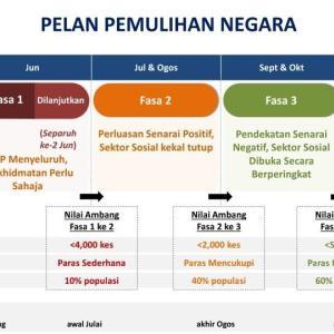 4段階の復興計画