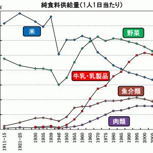 日本は何故、食事にだらしがない国になっているのか!