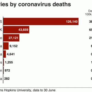 新型コロナ:日本の死亡率はなぜ低い?
