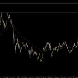 【FX】Gold取引