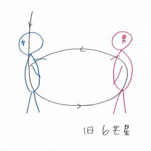 ものの見方の捉え方によって、違ってくる、一元化?二元化?一極化?二極化?