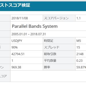 「Parallel Bands System」のバックテストスコアが1位!!