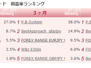 P.B.System 2回目の3冠達成!!