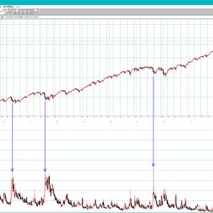 過去VIX指数50ポイント近辺以上から相場の底打ちの可能性を探る