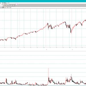 S&P500とVIX指数 週足チャート