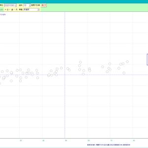 日経平均 VS 225採用銘柄 分布図