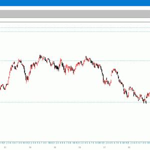 パノラマ表示 超長期ドル換算日経平均週足チャート