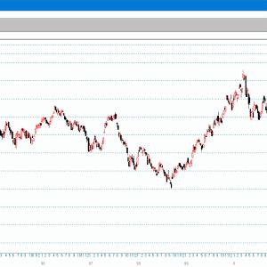 パノラマ表示 超長期ユーロ換算日経平均週足チャート