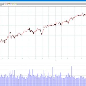 米株市場 ダウ、S&P500 史上最高値を更新。 コロナ暴落以降の日足チャート