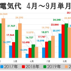 我が家の電気代2020 withコロナ(^^)/