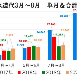 我が家の水道代2020 withコロナ(^^)/