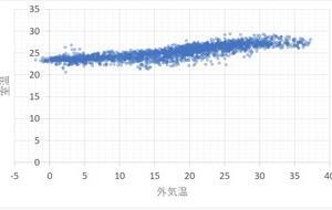 一条工務店ZEHの家一年間の外気温度と室温の関係をグラフ化してみた!