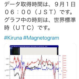 HARRPとキルナ天文台地磁気データー