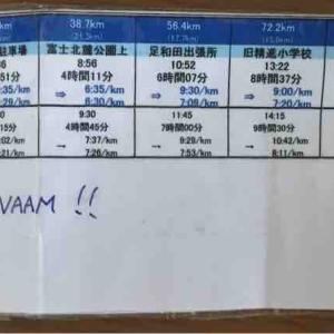 ウルトラマラソン、ペース計画表の作り方と平均ペースの活用