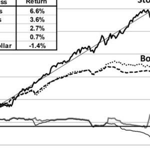 米国株と米国債(短期債・長期債)の40年ローリング・実質トータルリターン