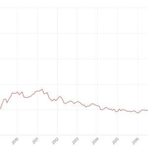 世界各国のCAPEレシオと中央値からの乖離率(2019年9月末)