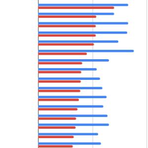 期待リターン(算術平均リターン)と幾何平均リターン