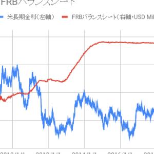長期金利はQE(量的緩和)期間中に上昇、QT(量的引き締め)期間中に低下している