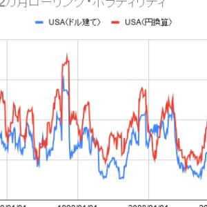 【為替ヘッジの必要性】米国株(ドル建て・円換算)の12カ月ローリング・ボラティリティ