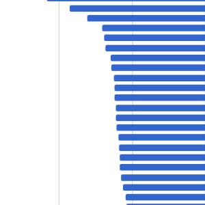 世界各国のイールドスプレッド比較(2019年9月末)
