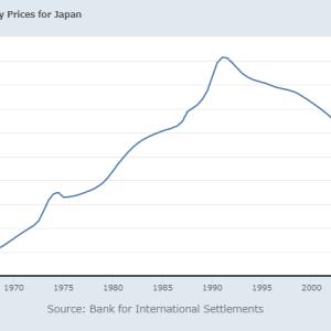 日米の住宅価格推移を比べてみる