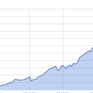 資産推移(2019年10月末)