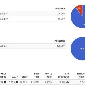 米国株式とその他各国株式の相関係数