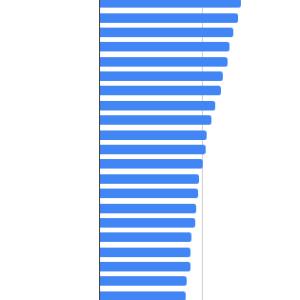 世界各国カントリーETFの年初来パフォーマンスとバリュエーション