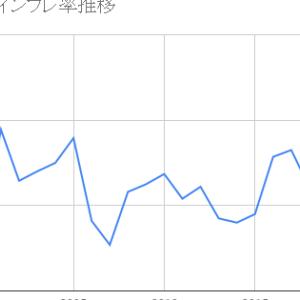 低PER国のインフレ率推移