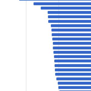 世界各国のイールドスプレッド比較(2019年10月末)