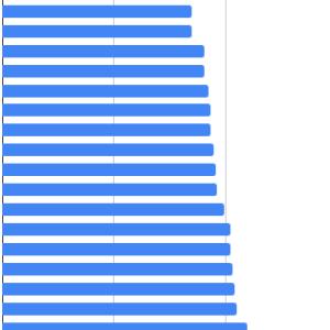 地下経済の対GDP比率ランキング