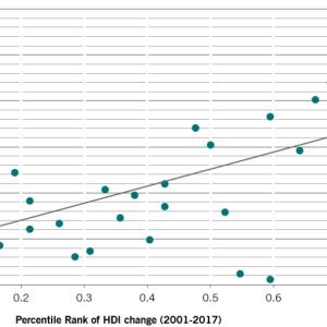 世界各国の人間開発指数(HDI)
