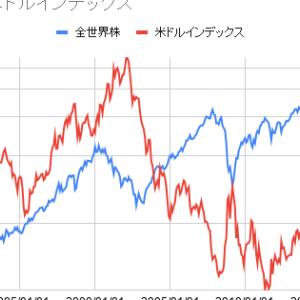 全世界・先進国・新興国・フロンティア・米国株と米ドルインデックスの相関